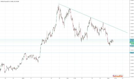 GBPUSD: Сигналы для GBP/USD