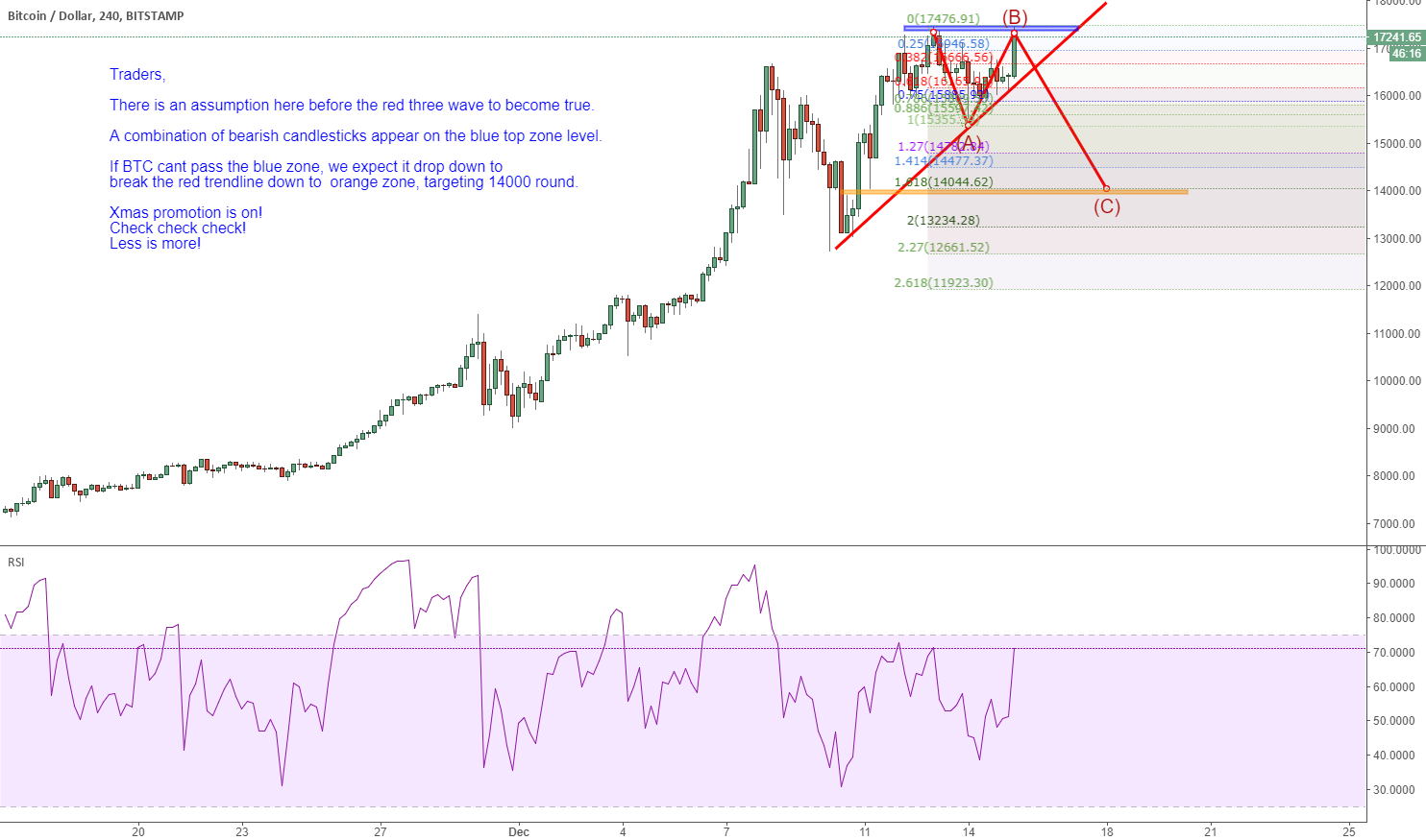 Btc: to touch 14000, btc need to satisfy some requirement