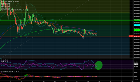 BCCBTC: $BCC $BTC The end of the downward movement is in sight