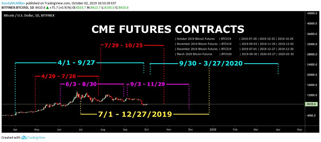 cme grupul futures bitcoin btc după 12