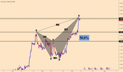 EURUSD: Shark pattern