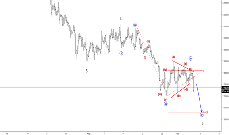 USDNOK: Elliott Wave Analysis: USDNOK Trading Into Final Wave Five