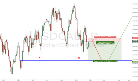 USDCAD: USDCAD incoming stop run