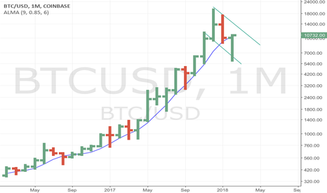 BTCUSD: BTC preparing to move out of monthly bull flag on log scale