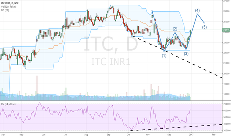 """ITC: Expecting Long on support of """"W"""" OR """"Double Bottom"""" with RSI Div"""