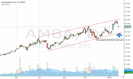 AMBA: @traderstewie not so sure needs to hit support line first I thin