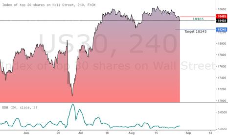 US30: Dow Jones- Week Ahead 28th August 2016