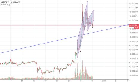 XLMBTC: xlm btc binance dalgalı trend giriş çıkış (15dakika aralık) ytd