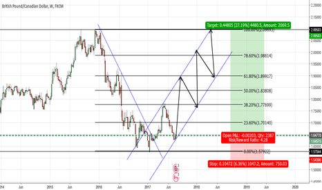 GBPCAD: GBPCAD- Potential Long good oppurtunity