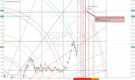 USDJPY: Long trade in usdjpy beckons