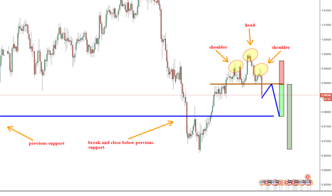 USDCHF: New analysis for the USDCHF
