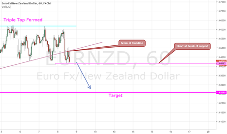 EURNZD: Eurnzd short on support break