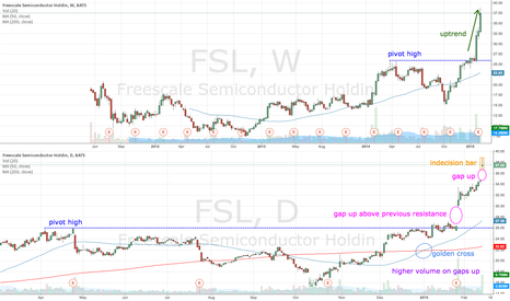 FSL: FSL gaps up for a second time