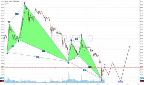 BTCUSD: Bearish pattern might continue for third time