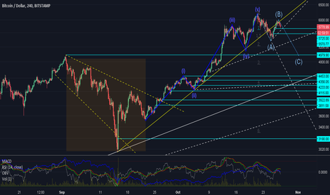 BTCUSD: BTC Short - Possible low of $4250.