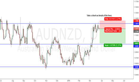 AUDNZD: AUDNZD short on break of the lows