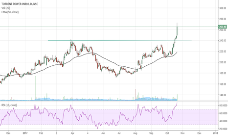 TORNTPOWER: Fantastic Breakout: TORRENT POWER