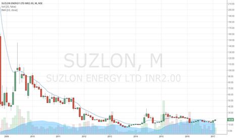 SUZLON: Crossed Monthly EMA 10