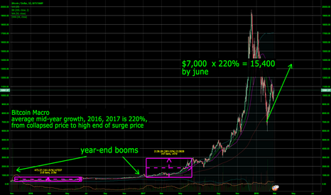 BTCUSD: $15,400 by June, then 600% growth rate takes over