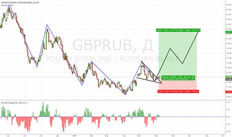 GBPRUB: Британский фунт
