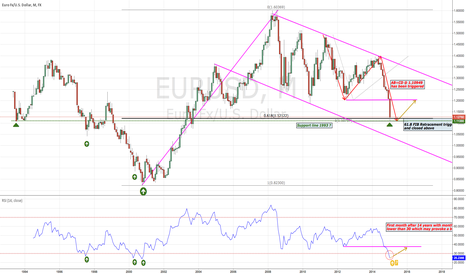 EURUSD: EUR/USD completed 4 year AB=CD pattern