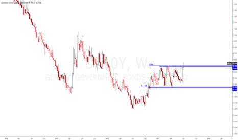 DE10Y: Germany Interest Rate - Bull Breakout
