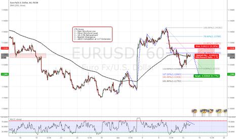 EURUSD: EUR/USD Trend Continuation