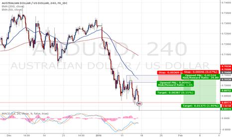 AUDUSD: short on supply zone