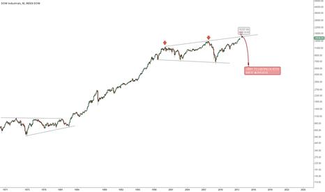 DJI: Broadening Top Pattern