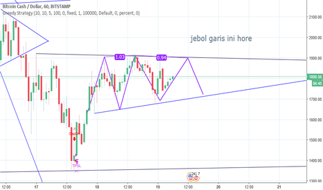 BCHUSD: BCHUSD short term analysis