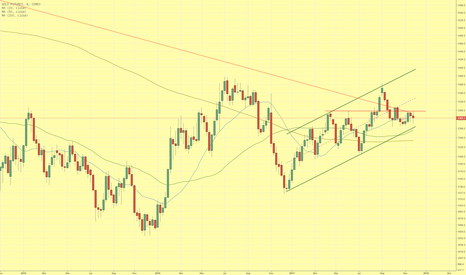 GC1!: Goldpreis scheitert erneut an $1.300 und konsolidiert weiter