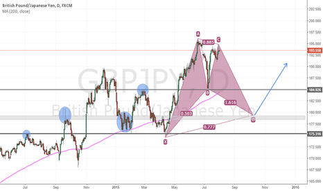 GBPJPY: GBP/JPY - Possible bullish bat | Daily chart