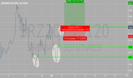 SRZ2015: Есть идея рассматривать покупки выше 7800 ,  но уже завтра