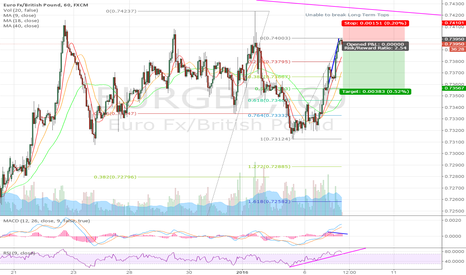 EURGBP: Overbought + MACD Divergence = Short