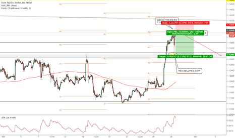 EURUSD: EURUSD Short-term short position