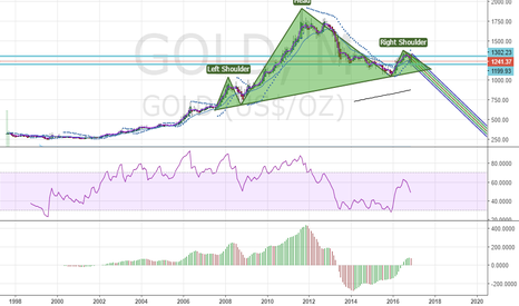 GOLD: Possible H&S