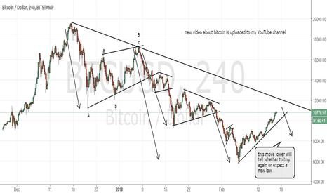 BTCUSD: Bitcoin still ranging