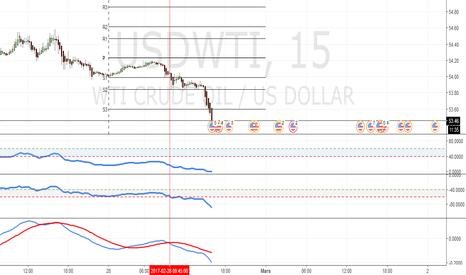 USDWTI: pétrole brut - graphique de 15 minutes