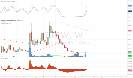 IGRW: IGRW Weekly Chart MJ Sector