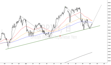 GBPJPY: GBPJPY(D) ポンド円(日足)の注目ポイント pound is paund