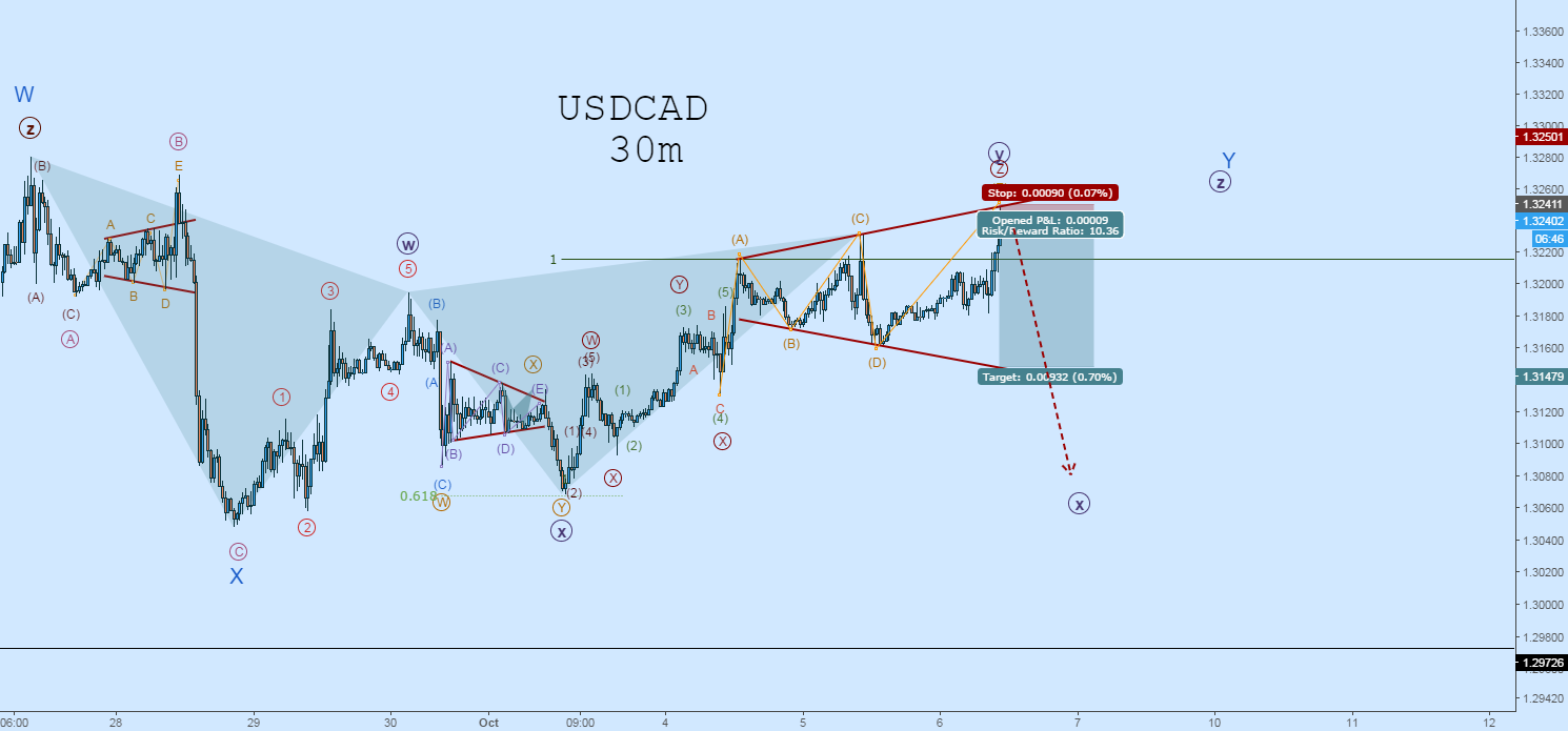 USDCAD Triangle Complete: Selling off WAVE-E