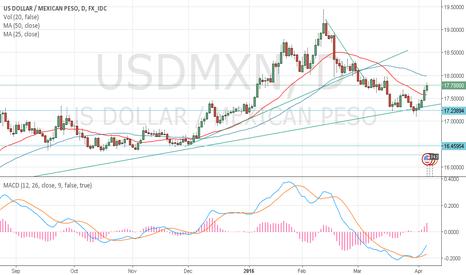 USDMXN: USD/MXN STILL LONG