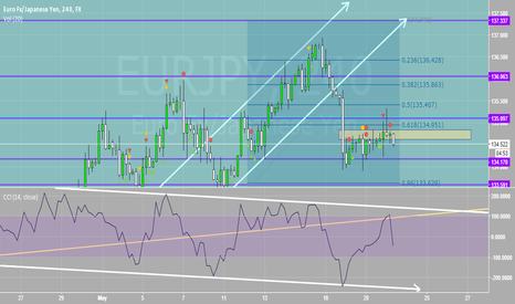 EURJPY: Closed Our Short For Nice Profit and Now Long