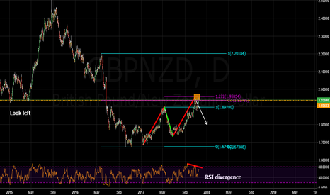 GBPNZD: bearish abcd pattern/structure/rsi divergence and fib confluence