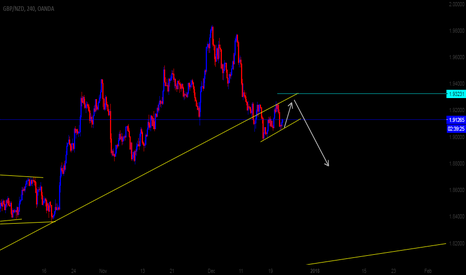 GBPNZD: GBPNZD 4H possible direction