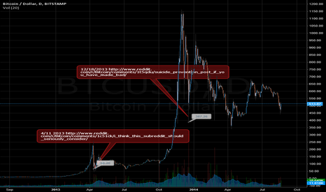 BTCUSD: Considering Suicide? Try buying more BTC instead