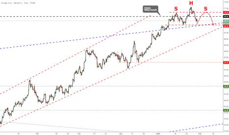 UKOIL: Crude Oil Brent mit SHS an 70$ Widerstandslevel?