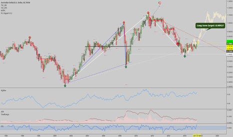 AUDUSD: AUDUSD: Monthly uptrend finally confirmed - Buy the dip