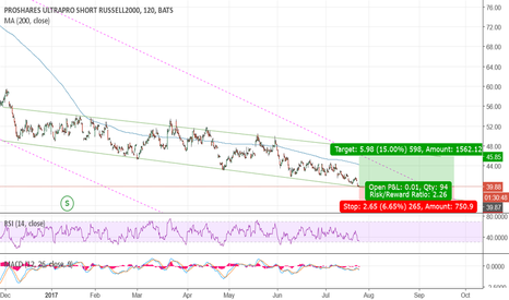 SRTY: Short Russell 2000:channel bottom in SRTY