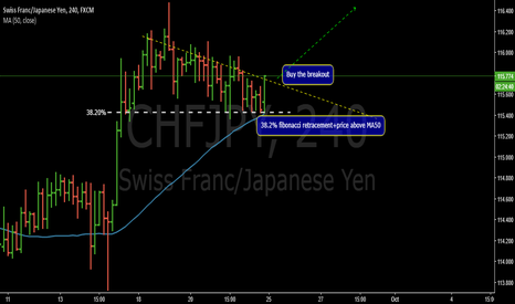 CHFJPY: Correction setup-CHFJPY